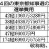 東京新聞:<都知事そもそも> (8)選挙にいくらかかる?:東京都知事選2016:特
